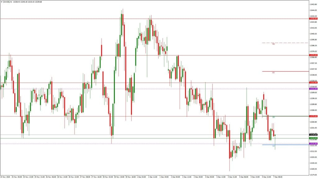 Dax daily: Tages- und Wochenausblick - H1-Chart - Jahresendrally?