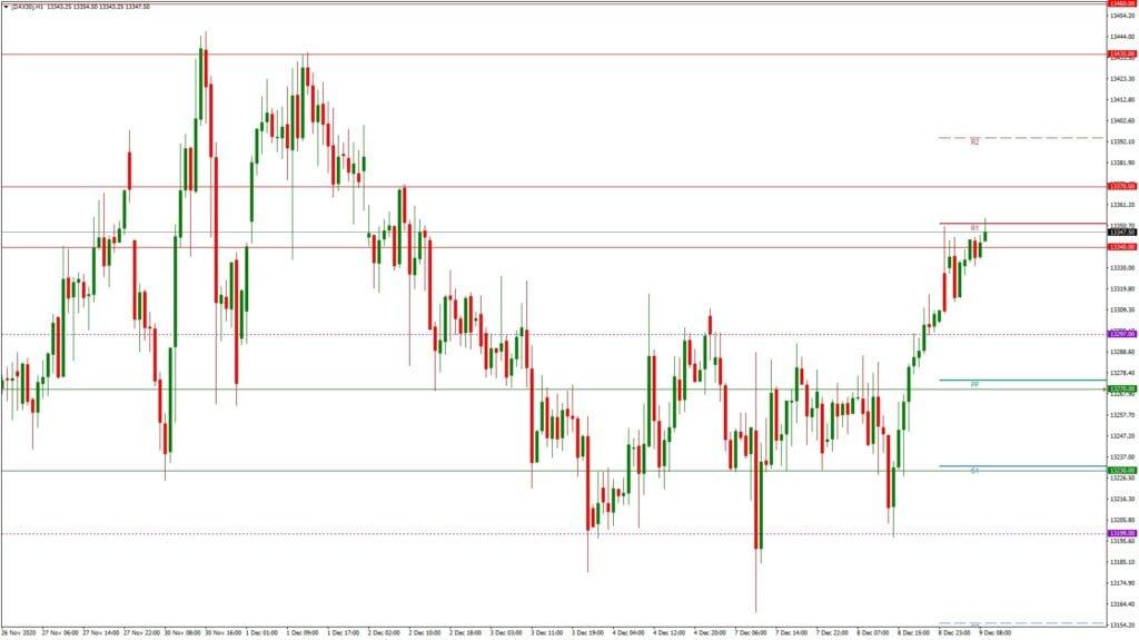 Dax daily: Ausblick 09.12. - H1-Chart - Vorfreude auf die EZB?