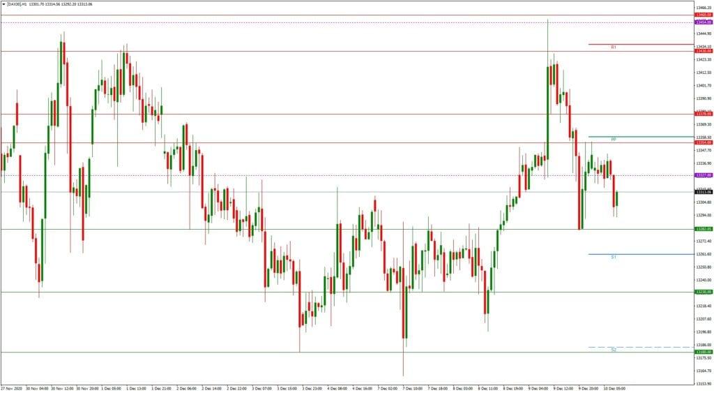 Dax daily: Tagesausblick 10.12. - H1-Chart - EZB-Bescherung