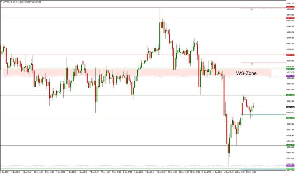 Dax daily: Ausblick 14.12. - H1-Chart - Lockdown und weitere Belastungsfaktoren