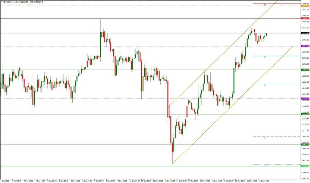 Dax daily: Ausblick 16.12. - H1-Chart - Fed und Wirtschaftsdaten im Fokus