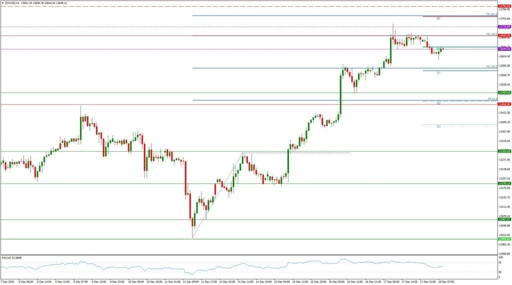 Dax daily: Ausblick 18.12. - H1-Chart - Großer Verfall, dann Rekordhoch?