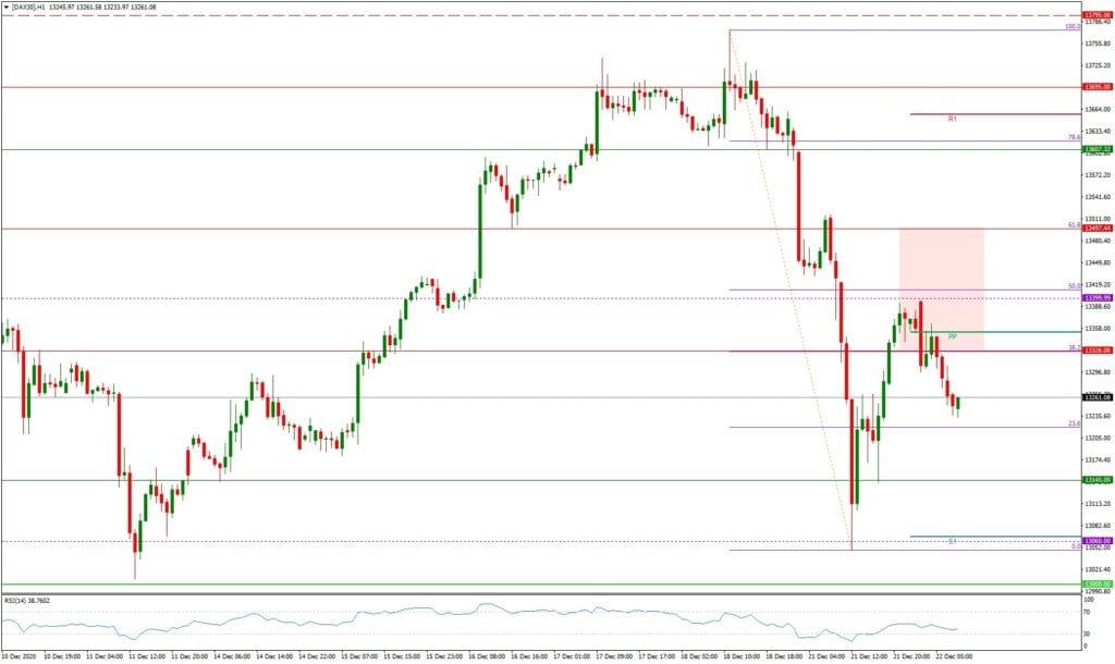 Dax daily: Ausblick 22.12. - H1-Chart - Erholung oder Korrekturfortsetzung?