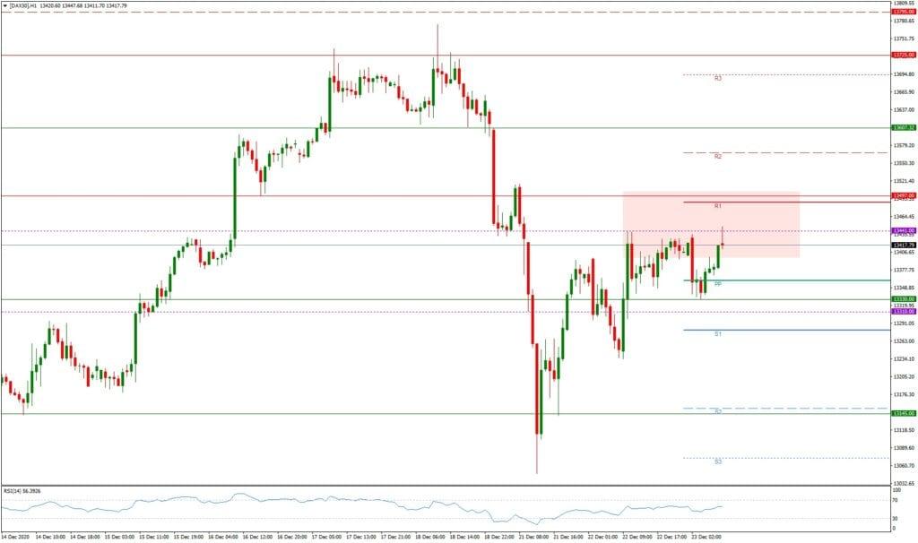 Dax daily: Ausblick 23.12. - H1-Chart - Dax auf Erholungskurs