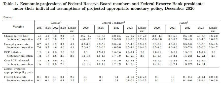 Die Erwartungen der Fed