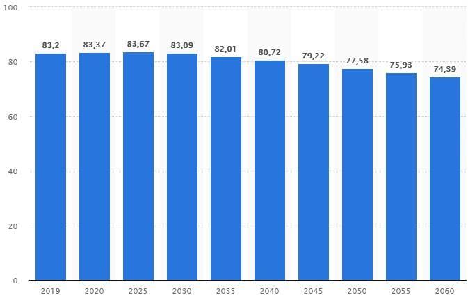 Immobilien und die demografische Entwicklung in Deutschland