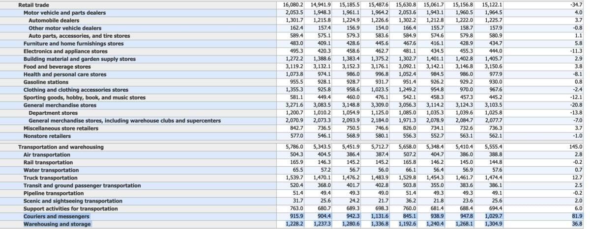 Grafik zeigt Details zu Job-Änderungen im US-Einzelhandel