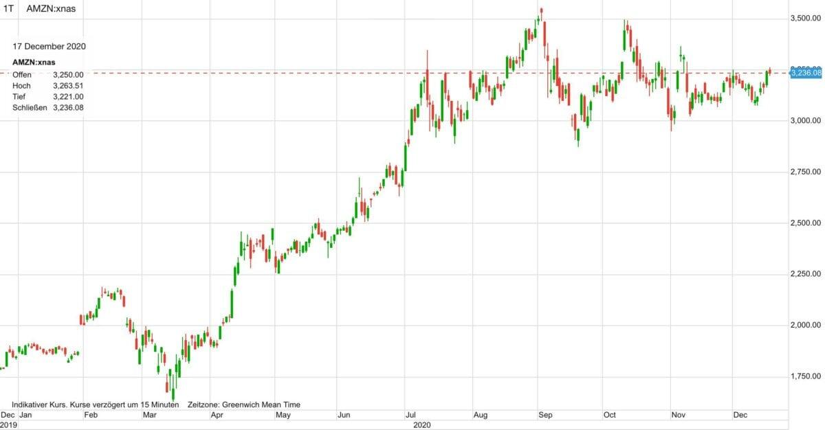 Chart zeigt Amazon-Aktie im Verlauf der letzten zwölf Monate
