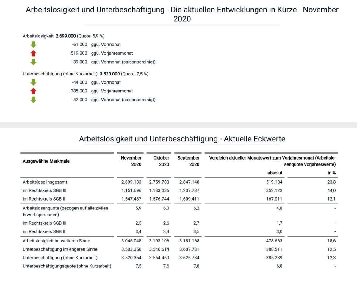 Grafik zeigt aktuelle Details aus November zum deutschen Arbeitsmarkt