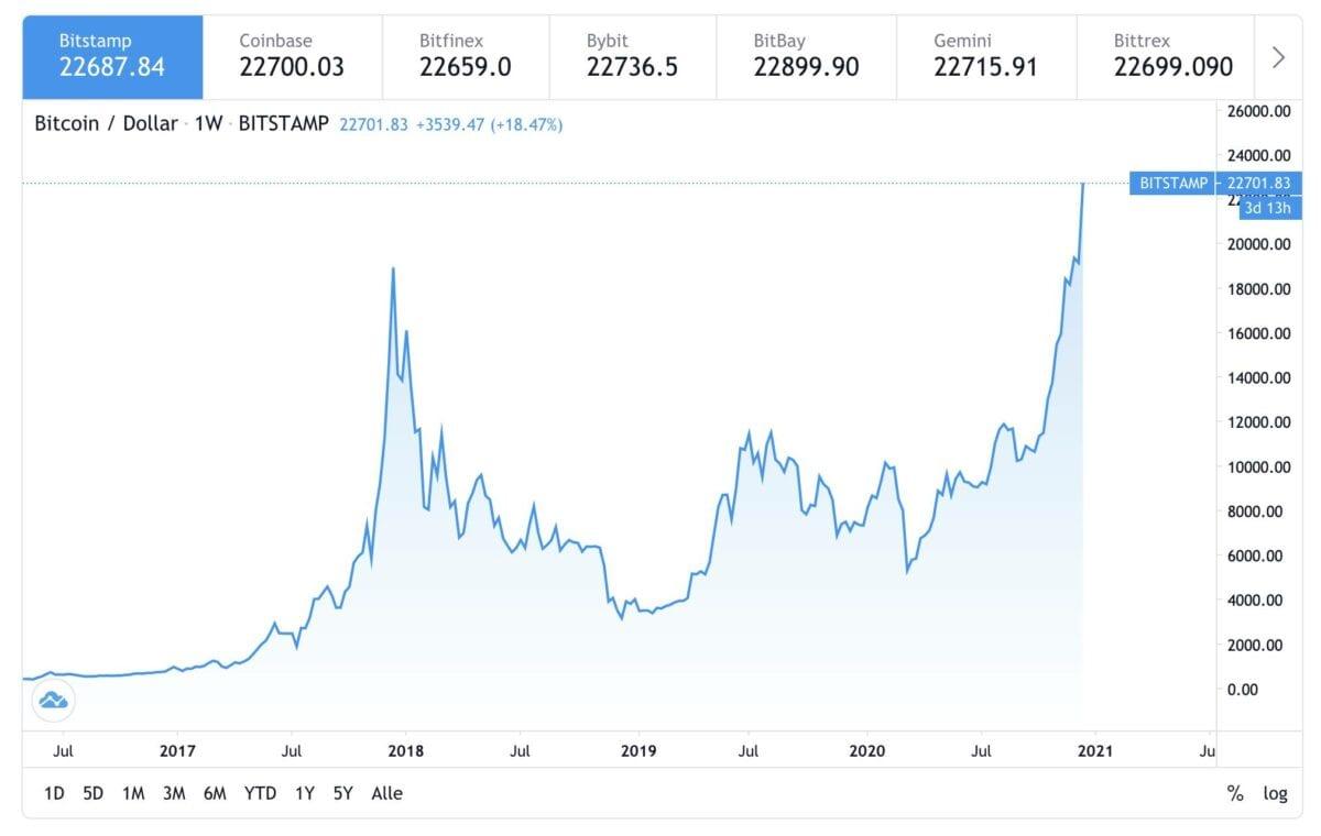 Kursverlauf im Bitcoin seit dem Jahr 2016