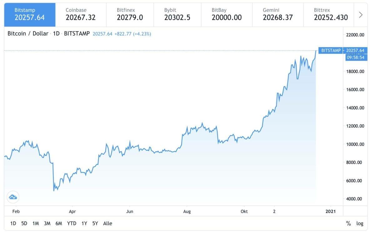 Chart zeigt Bitcoin-Kurs seit Jahresanfang
