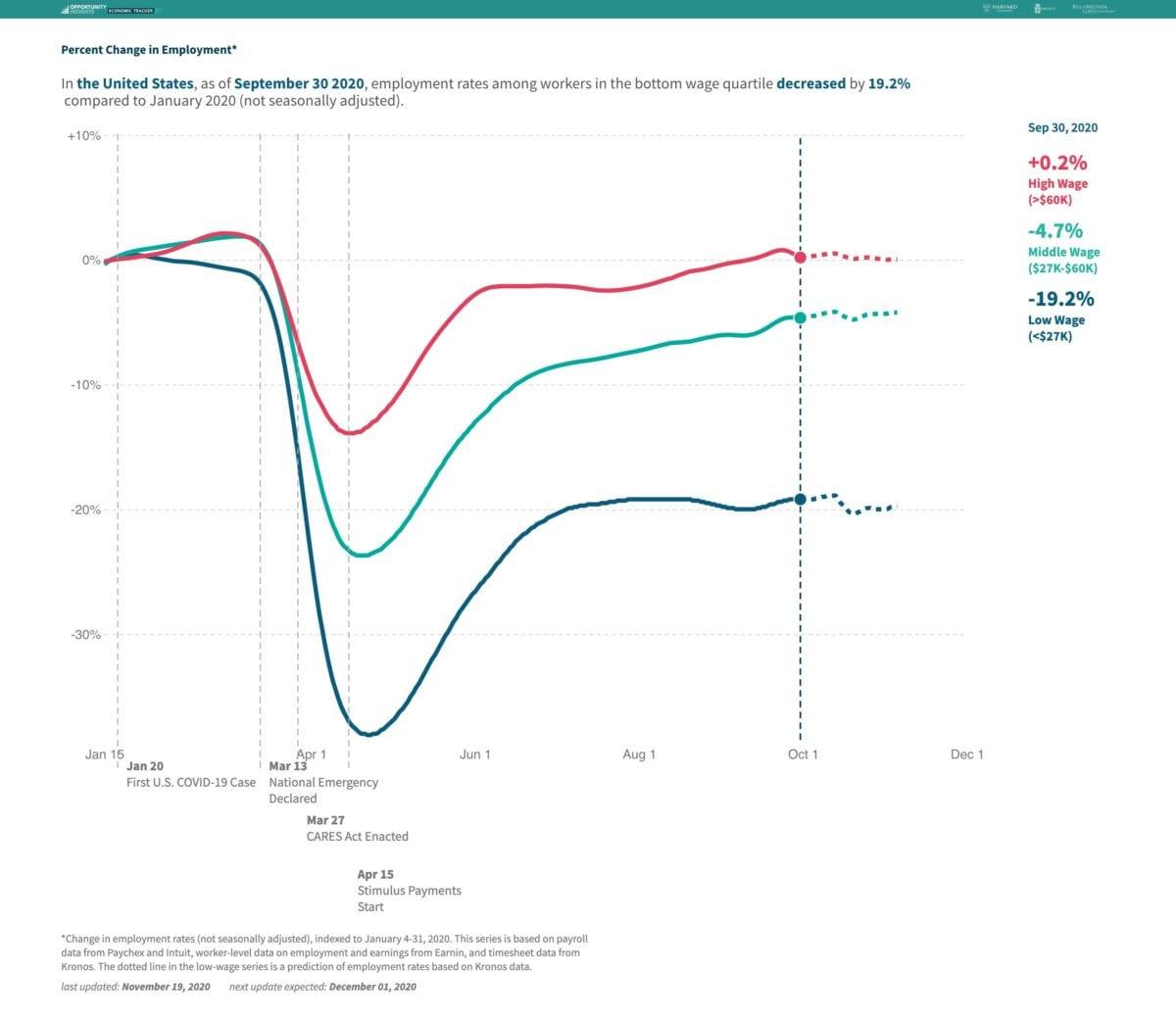 Chart zeigt Beschäftigungsquoten in den USA