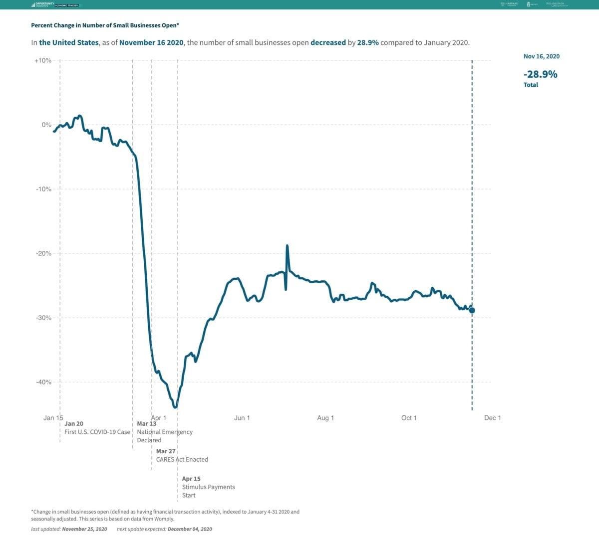 Chart zeigt Verlauf der geöffneten kleinen Geschäfte in den USA