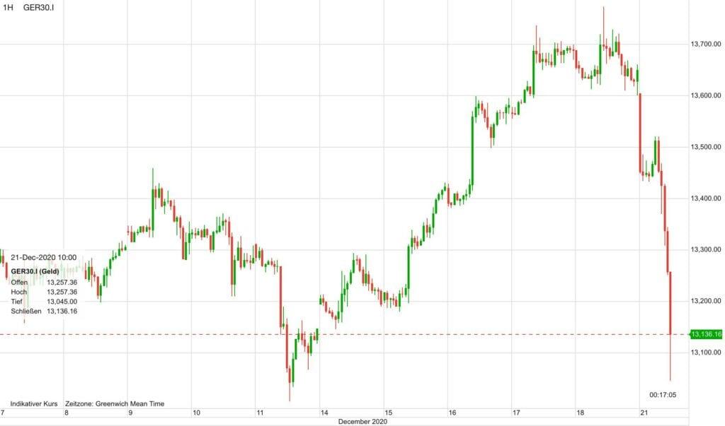Die Aktienmärkte in Aufruhr: hier der Dax