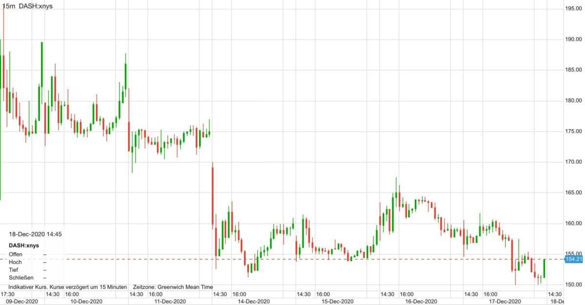 Chart zeigt Doordash-Aktie im Verlauf der ersten Handelstage an der Börse