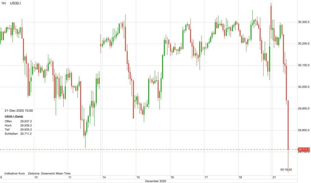 Der Dow Jones-Future als Indikator für die amerikanischen Aktienmärkte