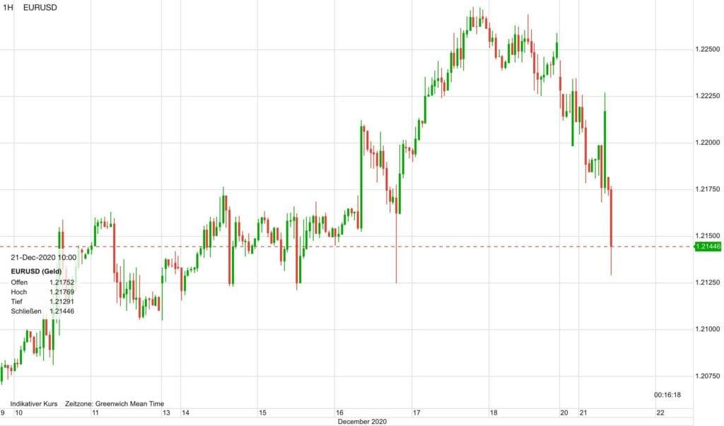 Rsikoaversion der Aktienmärkte, sichtbar am Euro-Dollar