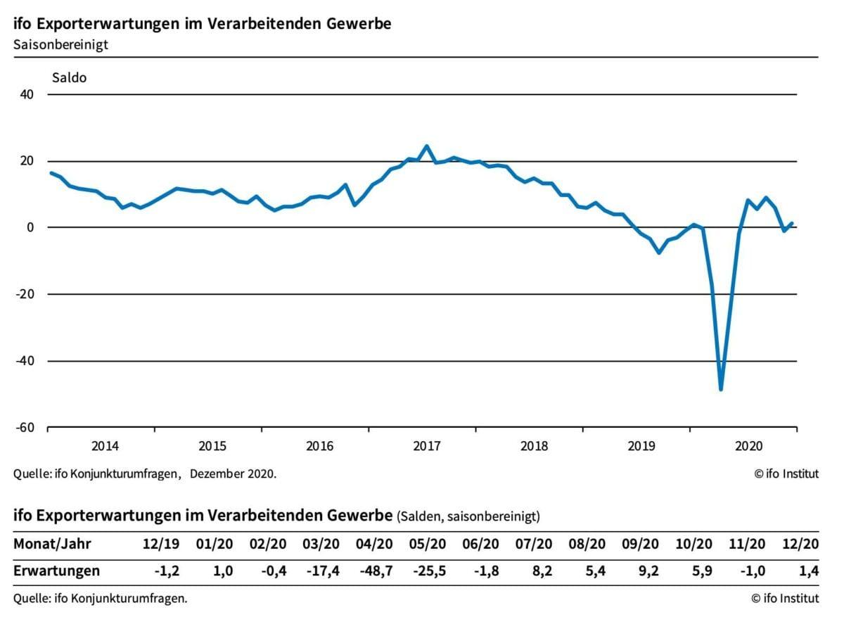 Chart zeigt ifo-Erwartungen für die deutschen Exporte