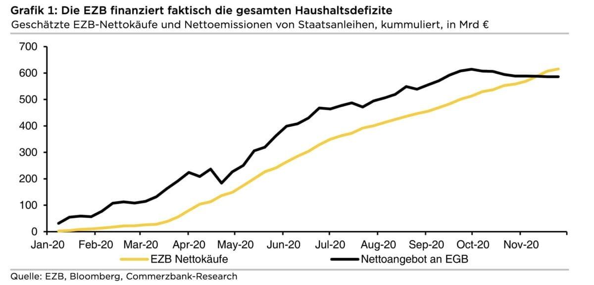Grafik zeigt Anleihekäufe der EZB und Emissionen der Staaten