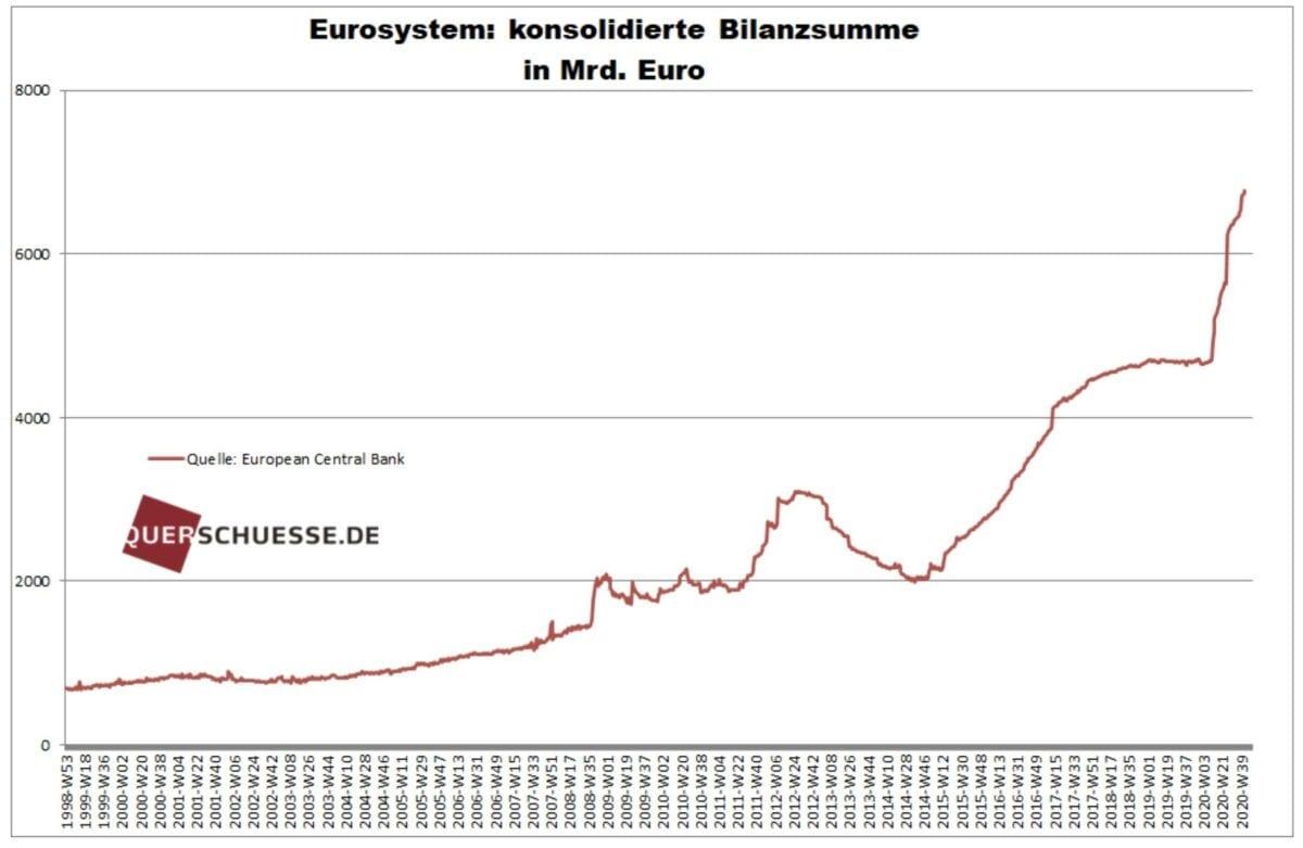 Bilanz der EZB