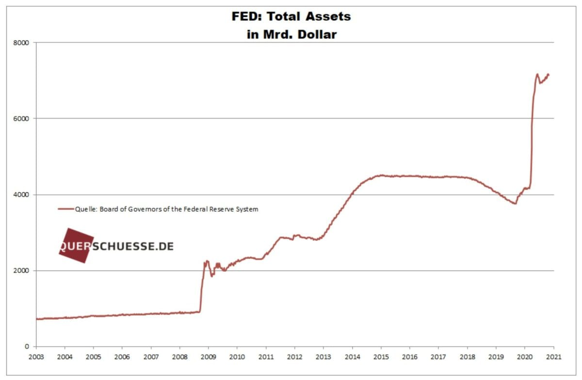 Die totalen Assets der Fed