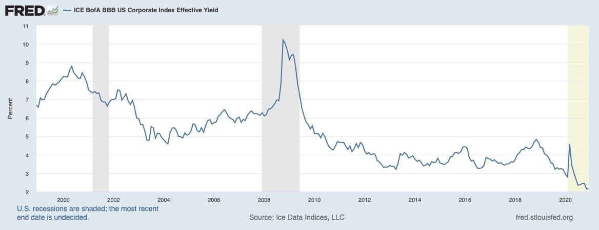 Chart zeigt Renditen der Anleihen von US-Unternehmen seit 1998