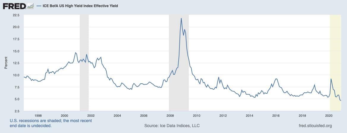 Chart zeigt durchschnittliche Rendite für Junk Bonds in den USA seit 1998