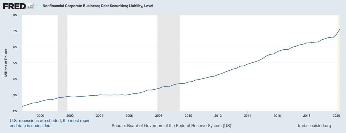 Chart zeigt die Verschuldung von US-Unternehmen seit dem Jahr 1998