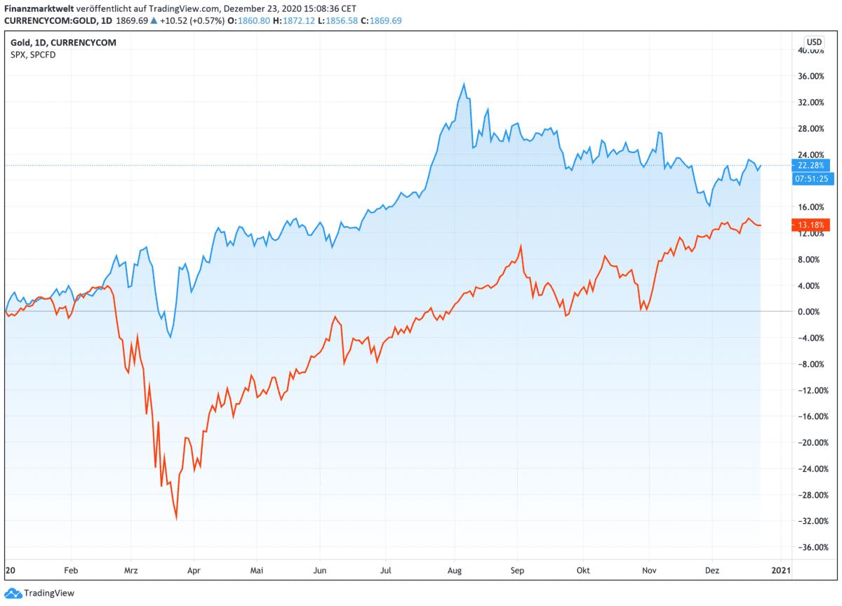 Chart zeigt Kursverlauf von Gold gegen Aktien