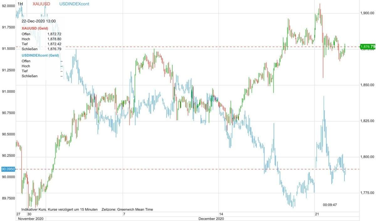 Chart zeigt Goldpreis-Verlauf gegen US-Dollar seit Ende November