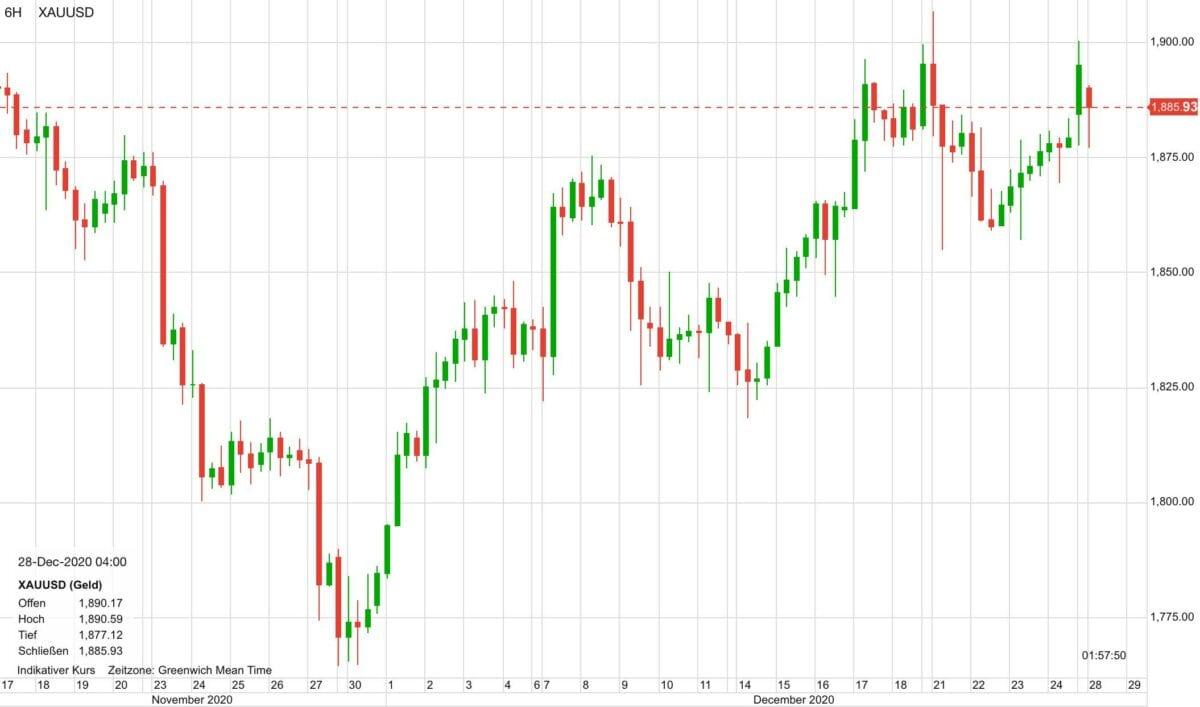 Chart zeigt Goldpreis-Verlauf seit Mitte November