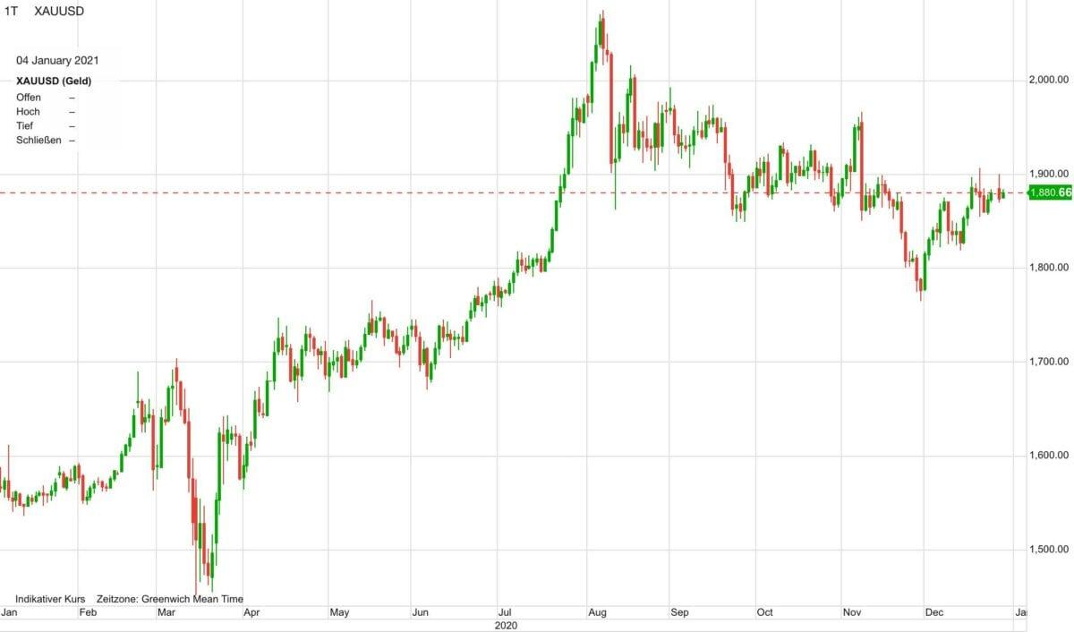 Chart zeigt Goldpreis-Verlauf in den letzten zwölf Monaten