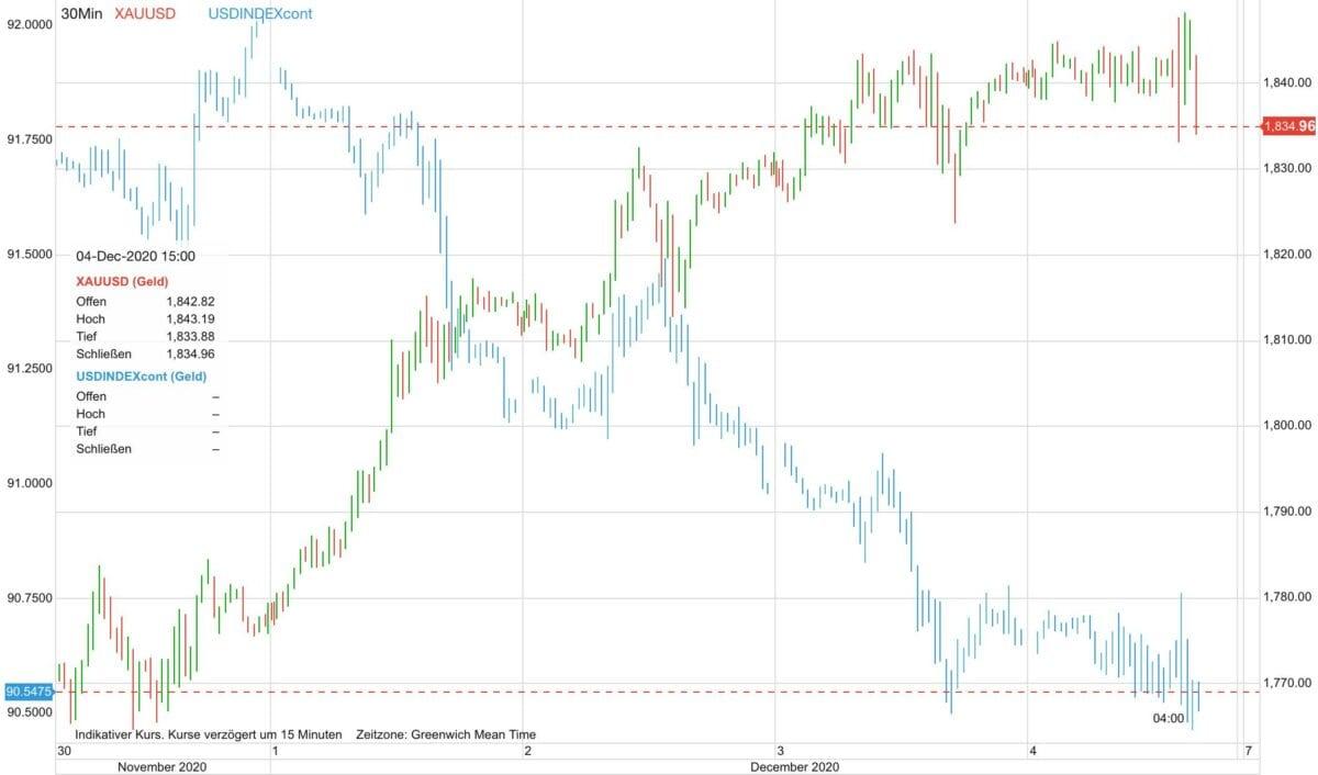 Chart zeigt Goldpreis gegen US-Dollar seit Anfang der Woche