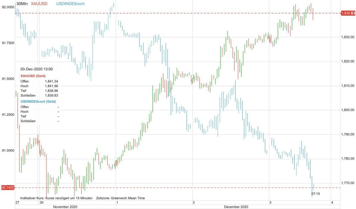 Chart zeigt seit Freitag steigenden Goldpreis gegen fallenden US-Dollar