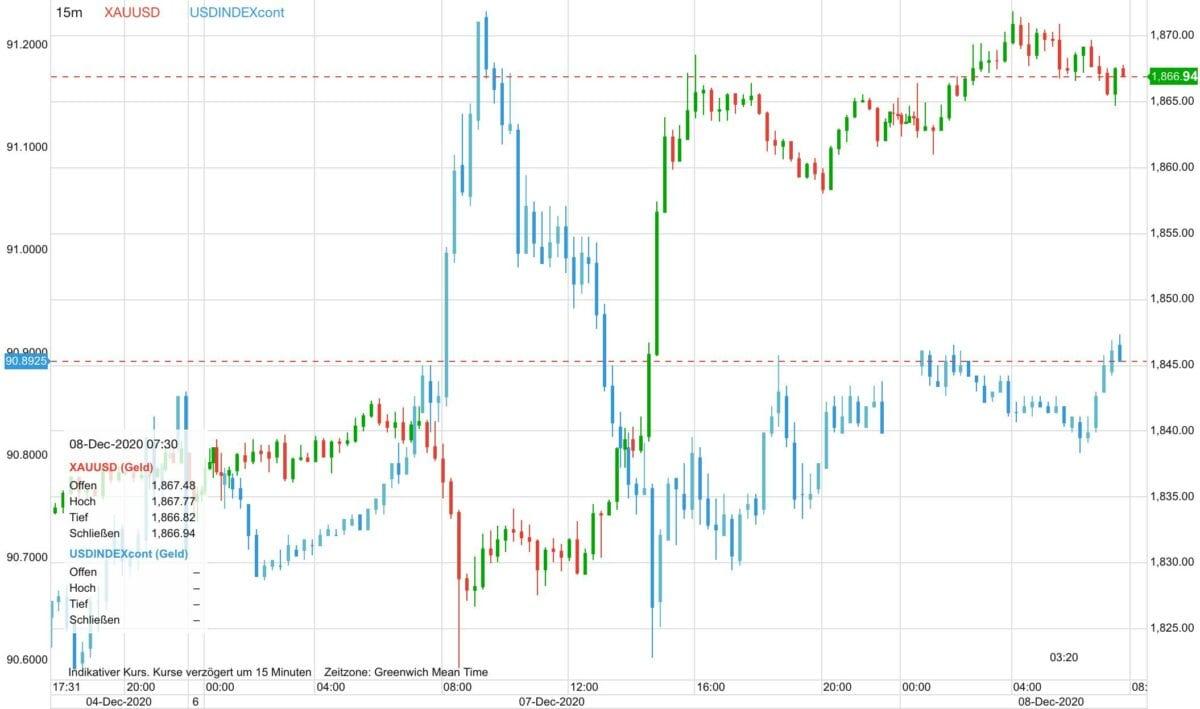 Chart zeigt steigenden Goldpreis gegen fallenden US-Dollar