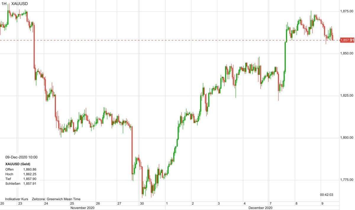 Chart zeigt Kursverlauf im Goldpreis seit dem 20. November