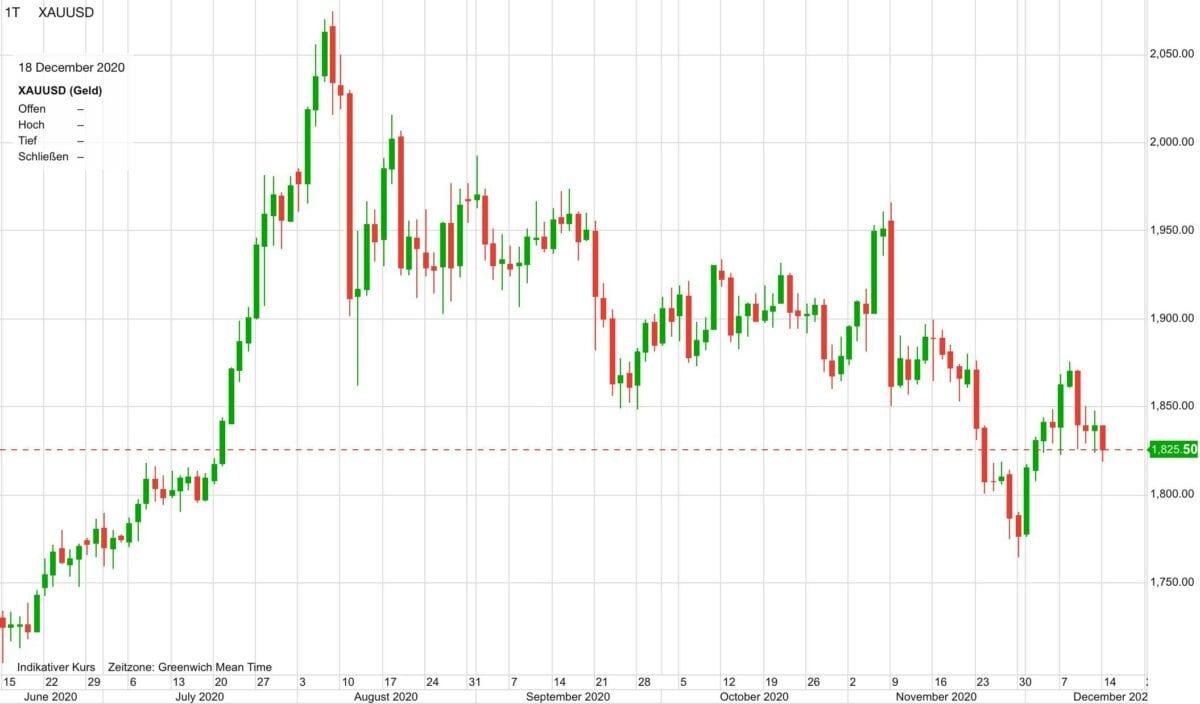 Chart zeigt Kursverlauf im Goldpreis seit Juni