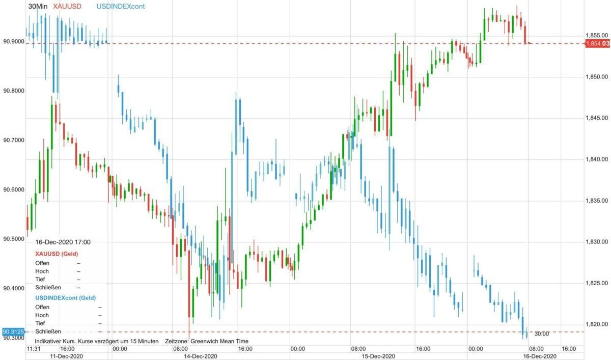 Chart zeigt Verlauf im Goldpreis gegen US-Dollar