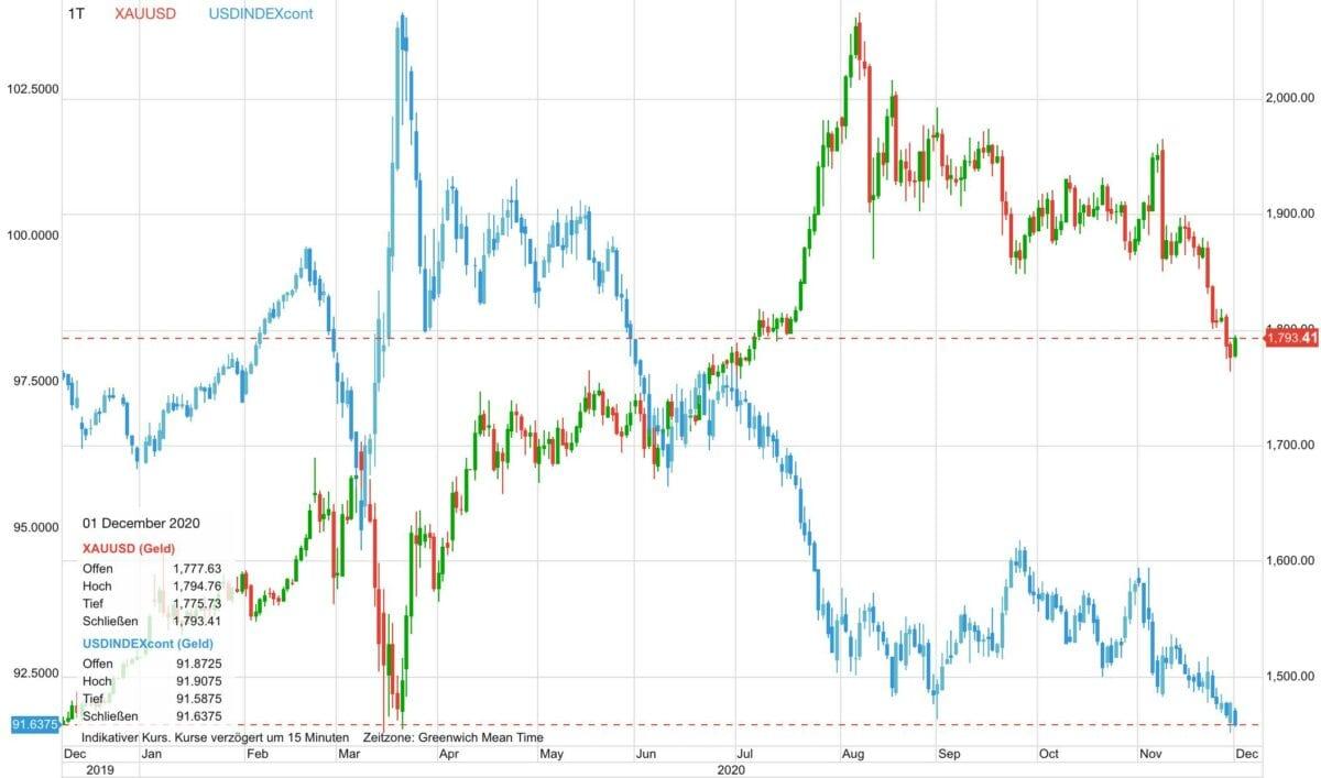 Chart zeigt Verlauf von Goldpreis gegen US-Dollar seit einem Jahr