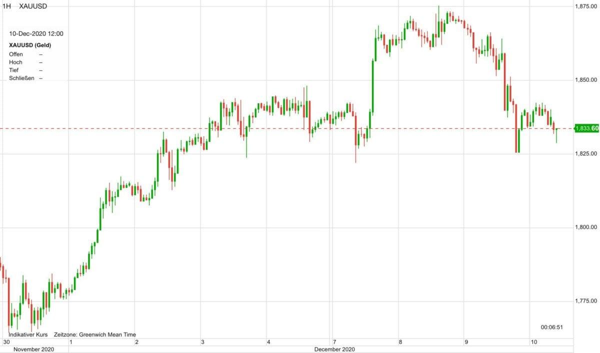 Chart zeigt Verlauf im Goldpreis in den letzten zehn Tagen