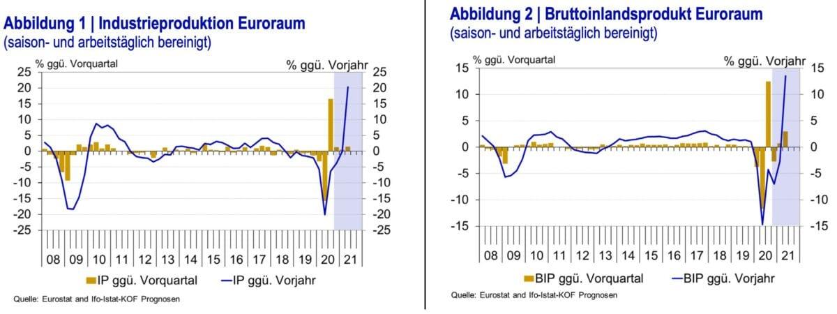 Chart zeigen Verläufe der Wirtschaftsleistung und Industrieproduktion