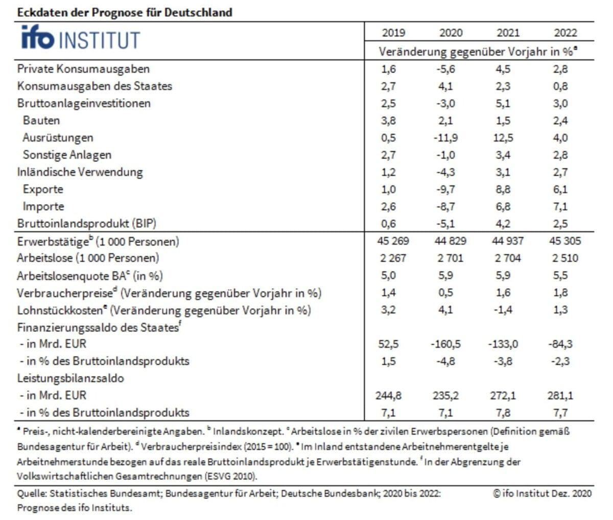 Detaildaten zur aktuellen BIP-Prognose des ifo-Instituts