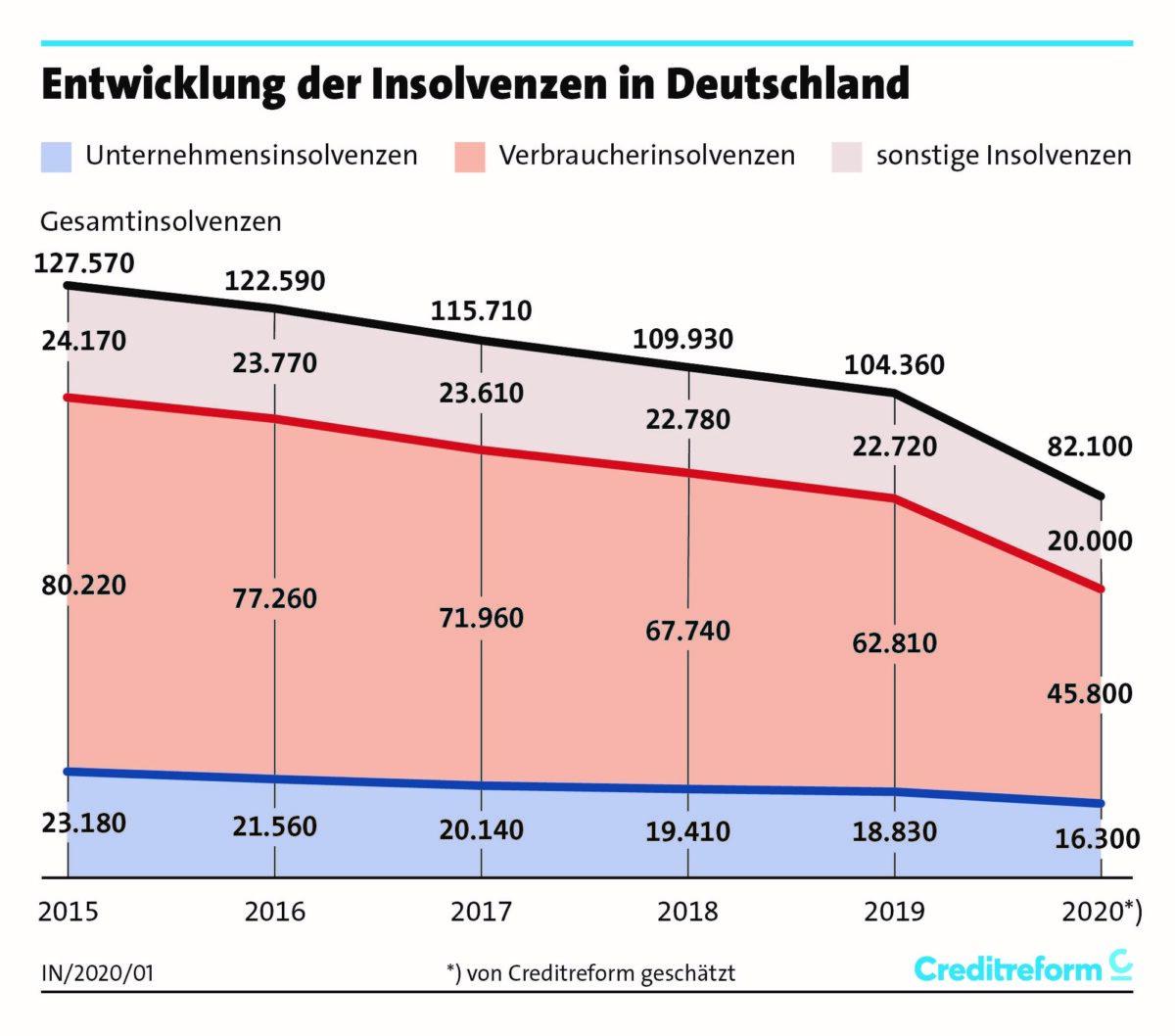 Chart zeigt seit 2015 die Entwicklung aller Insolvenzen in Deutschland