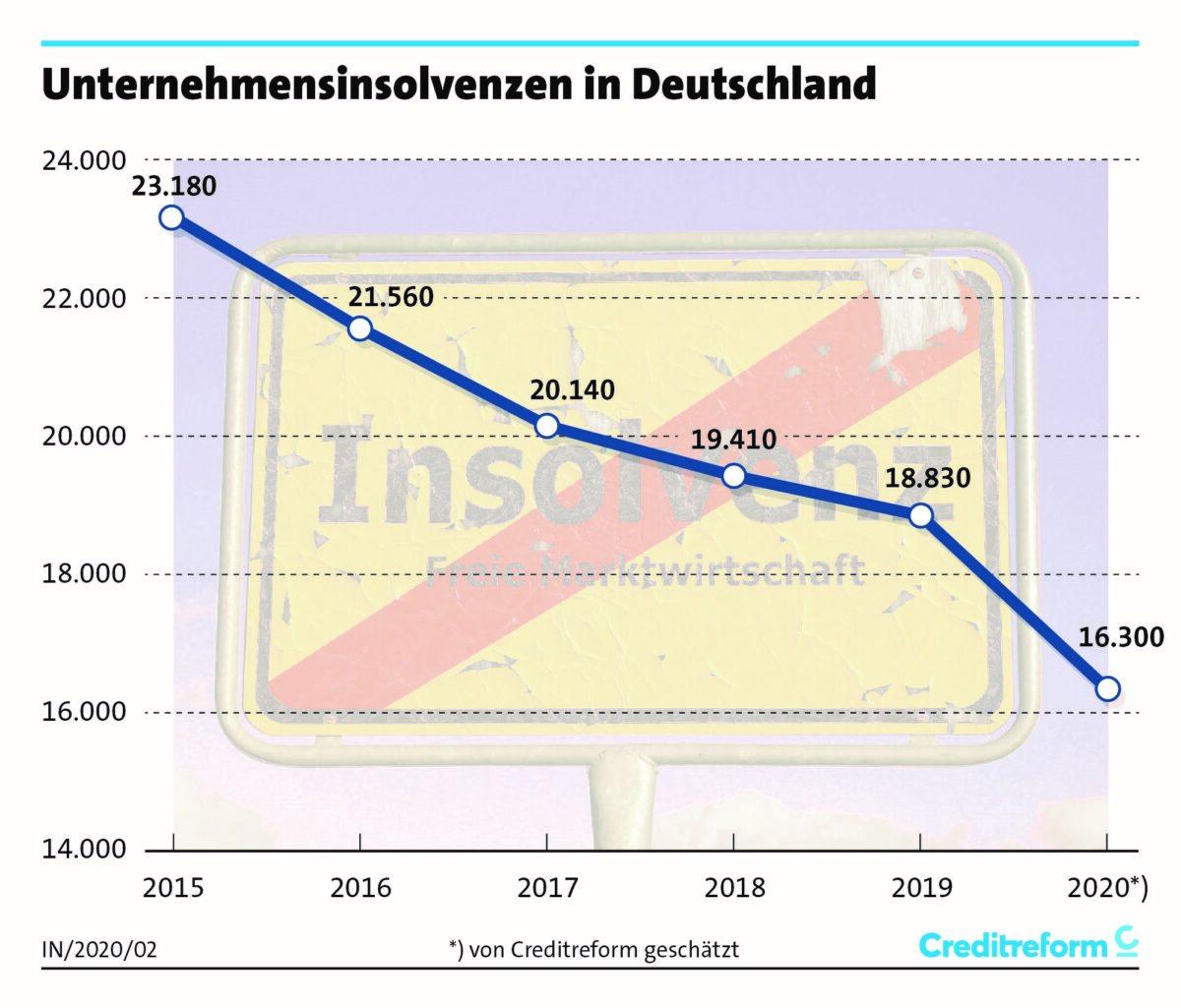 Chart zeigt seit 2015 die Entwicklung der Unternehmensinsolvenzen