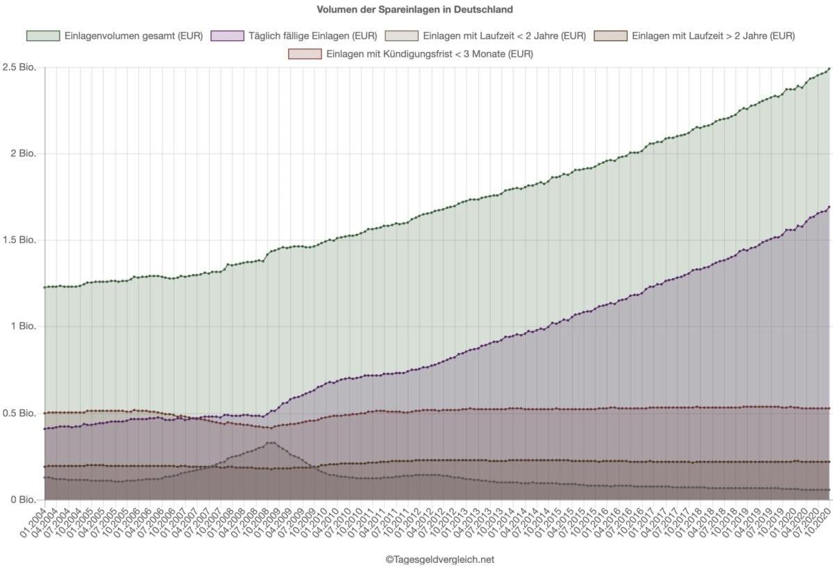 Chart zeigt immer weiter steigende Spareinlagen trotz Nullzins
