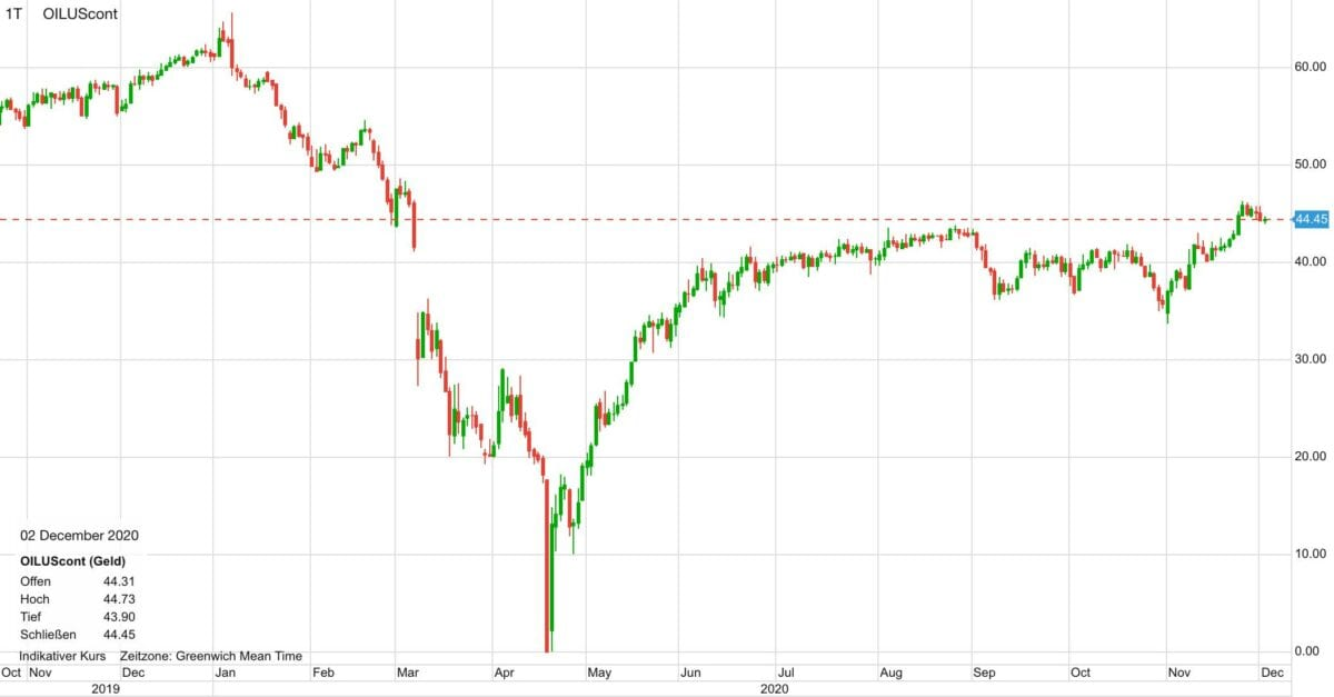 Chart zeigt Verlauf im Ölpreis in den letzten zwölf Monaten