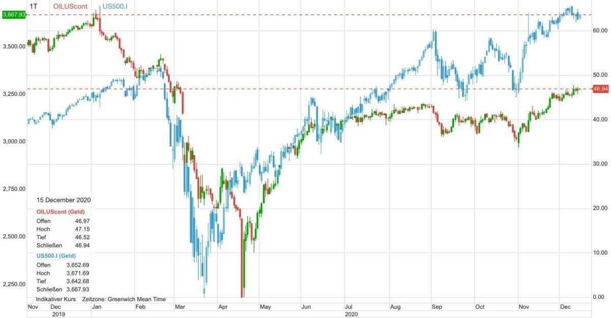 Chart zeigt Ölpreis im Vergleich zum US-Aktienmarkt seit Ende 2019