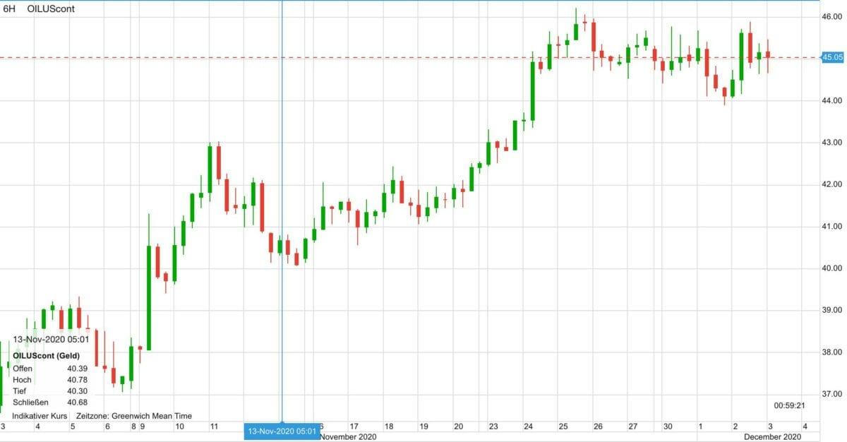 Chart zeigt Kurs im Ölpreis im Verlauf der letzten 30 Tage