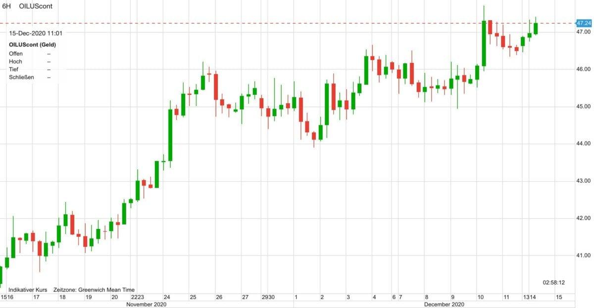 Chart zeigt Verlauf im WTI Ölpreis in den letzten 30 Tagen
