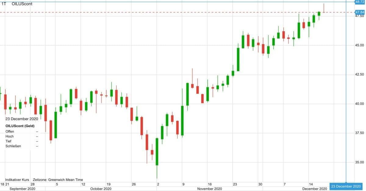Chart zeigt Ölpreis im Verlauf der letzten drei Monate